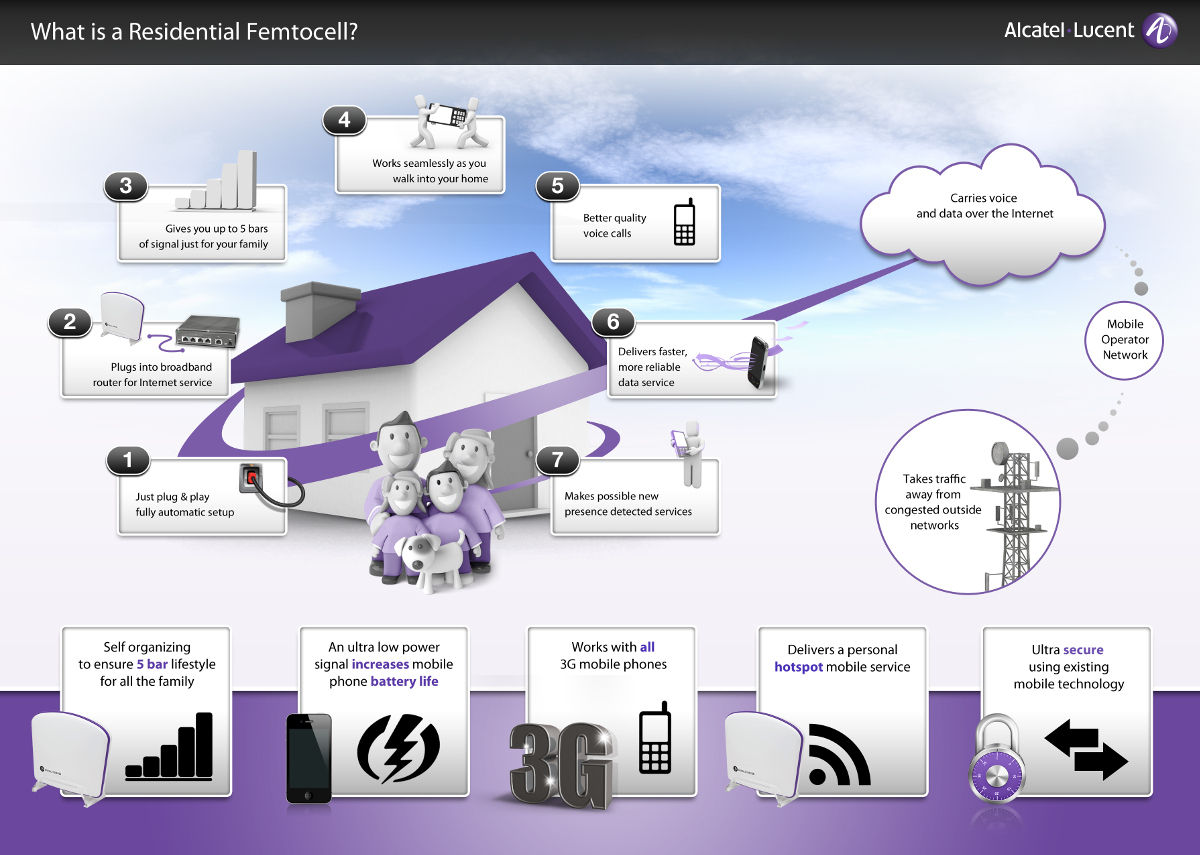 what-is-a-femtocell-infographic scale